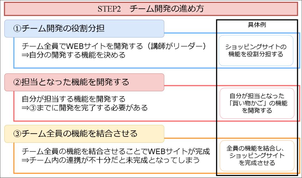 DMM WEBCAMPのチーム開発の進め方