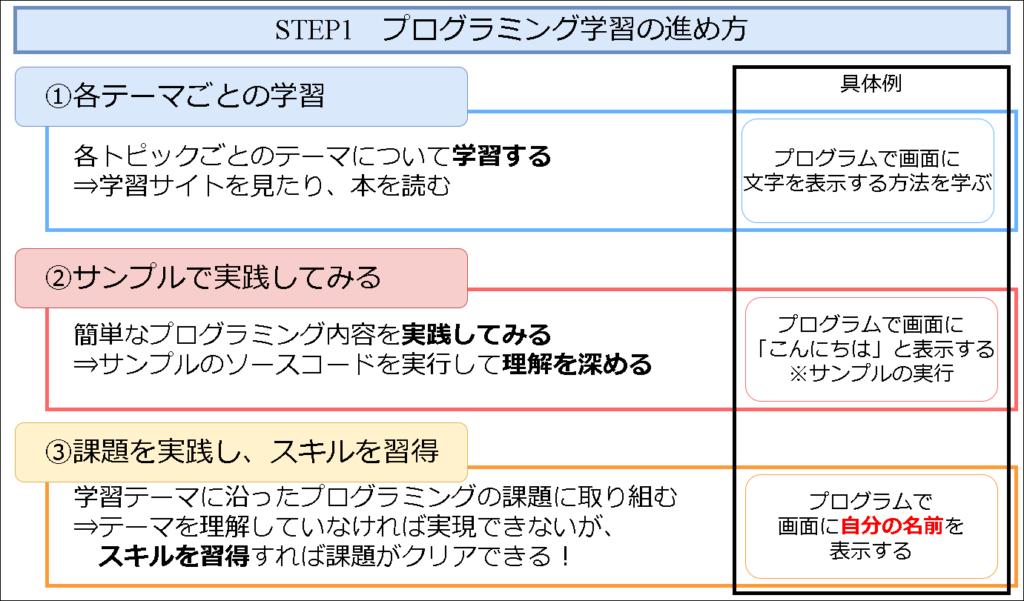 DMM WEBCAMPプログラミング学習