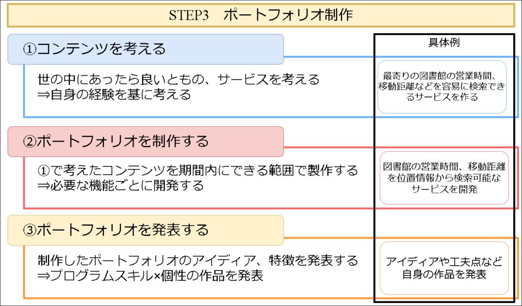 DMM WEBCAMPのポートフォリオ作成