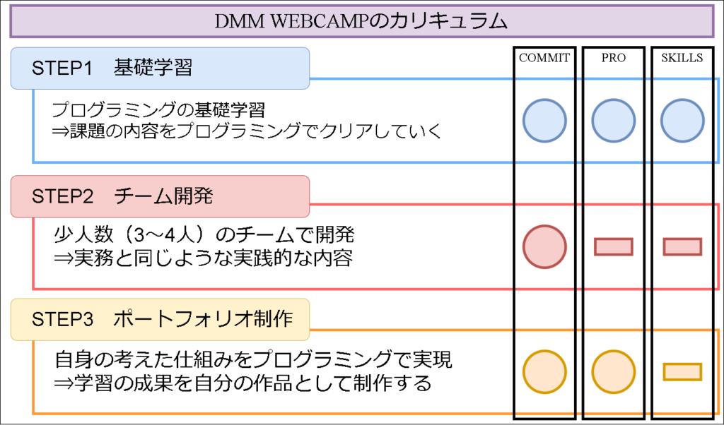 DMM WEBCAMPのサービスごとのカリキュラム