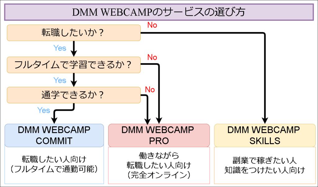 DMM WEBCAMPサービスの選び方