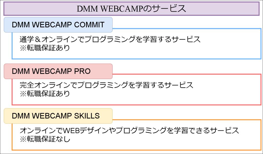 DMM WEBCAMPのサービス